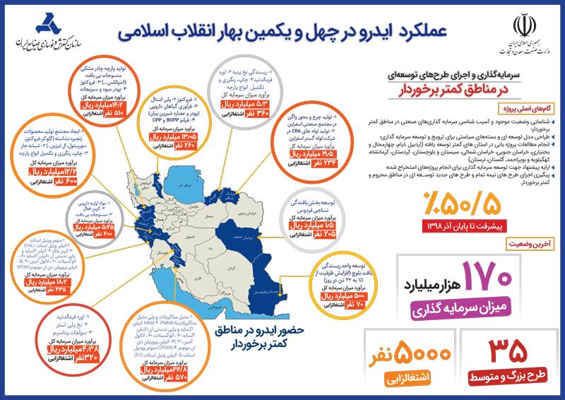 عملکرد ایدرو در چهل و یکمین بهار انقلاب اسلامی ( سرمایه گذاری و اجرای طرح های توسعه ای در مناطق کمتر برخوردار )