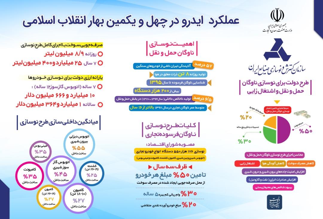 عملکرد ایدرو در چهل و یکمین بهار انقلاب اسلامی ( نوسازی ناوگان حمل و نقل )