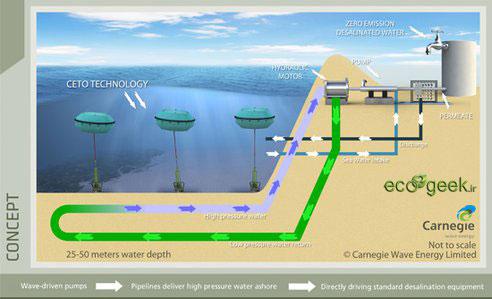 طرح ایدرو برای شیرین سازی آب دریا