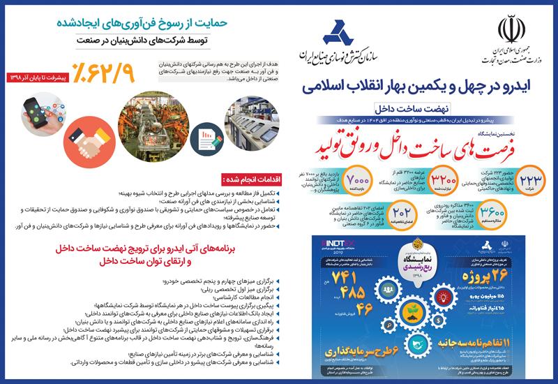 عملکرد ایدرو در چهل و یکمین بهار انقلاب اسلامی ( نهضت ساخت داخل )