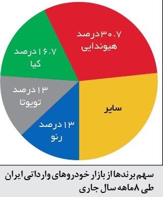 سهم برندها از بازار خودروهای وارداتی ایران